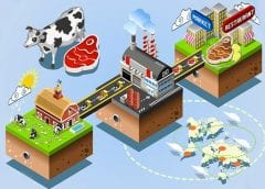 FDA calls for innovation of economical Tech-enabled traceability tools